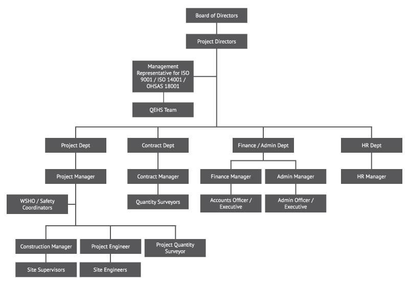 org-chart-precise